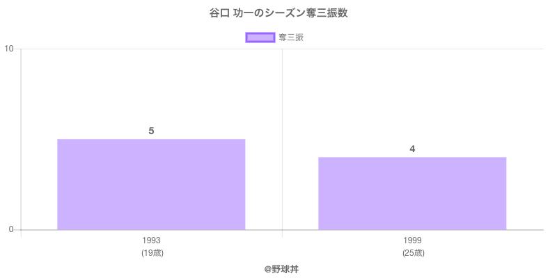 #谷口 功一のシーズン奪三振数