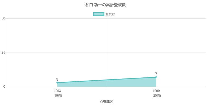 #谷口 功一の累計登板数