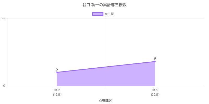 #谷口 功一の累計奪三振数