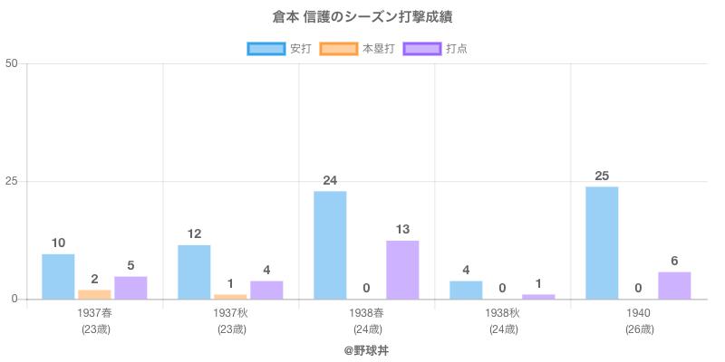 #倉本 信護のシーズン打撃成績