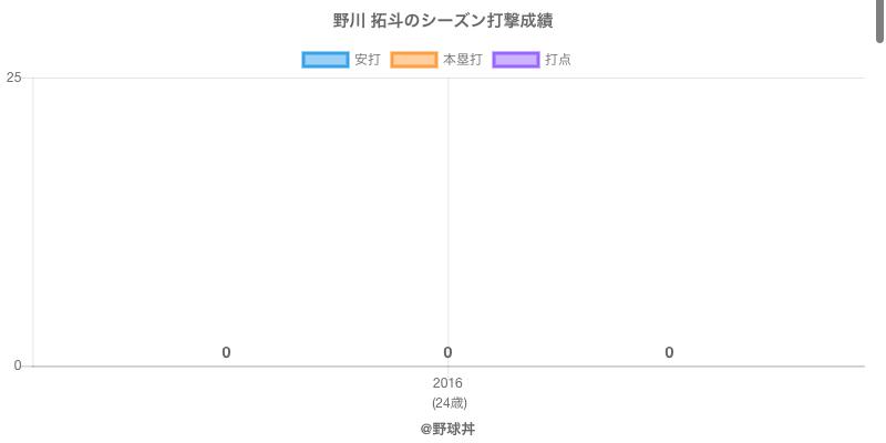 #野川 拓斗のシーズン打撃成績