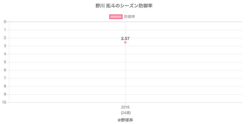 野川 拓斗のシーズン防御率