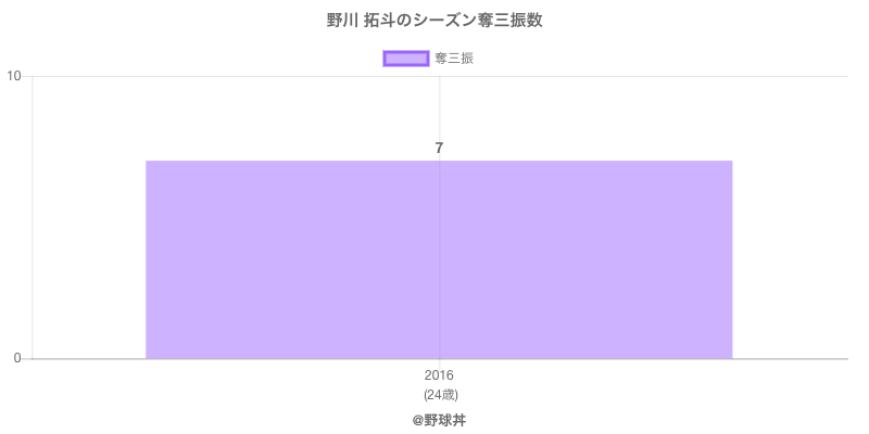 #野川 拓斗のシーズン奪三振数