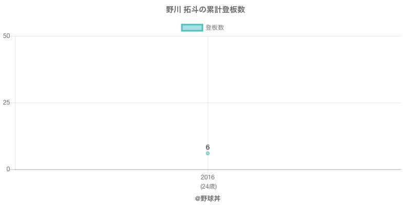 #野川 拓斗の累計登板数