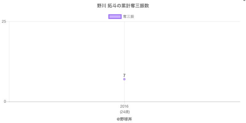 #野川 拓斗の累計奪三振数