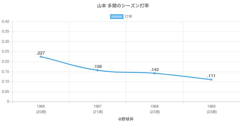 山本 多聞のシーズン打率