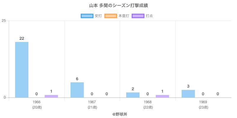 #山本 多聞のシーズン打撃成績