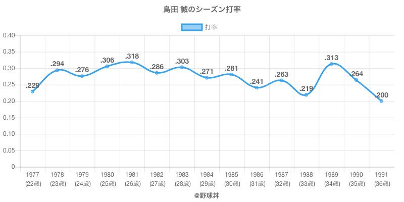 島田 誠のシーズン打率