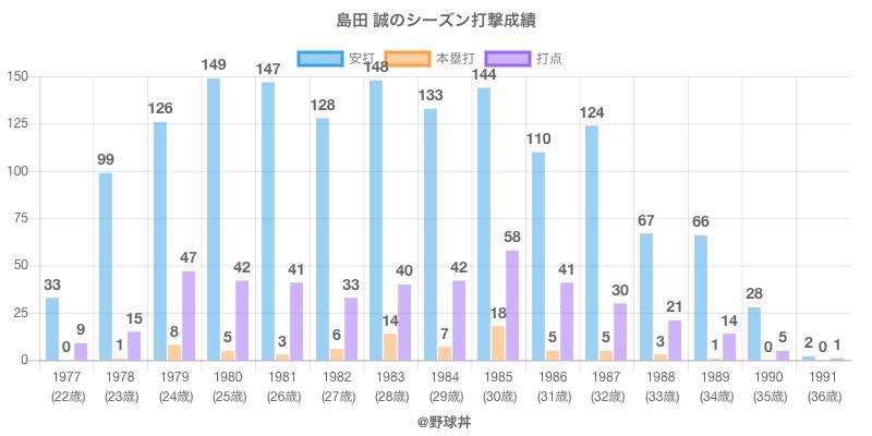 #島田 誠のシーズン打撃成績