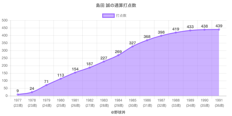 #島田 誠の通算打点数