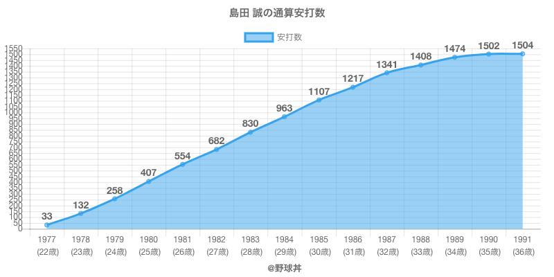 #島田 誠の通算安打数