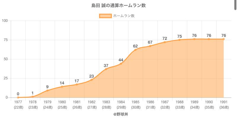 #島田 誠の通算ホームラン数