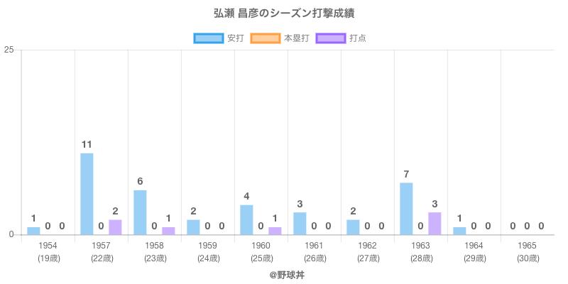 #弘瀬 昌彦のシーズン打撃成績