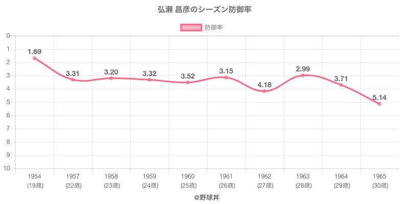 弘瀬 昌彦のシーズン防御率