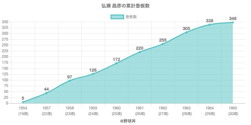 #弘瀬 昌彦の累計登板数