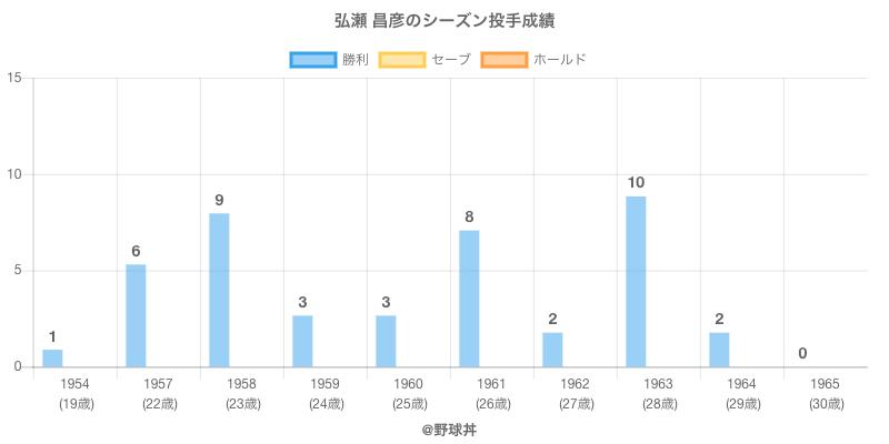 #弘瀬 昌彦のシーズン投手成績