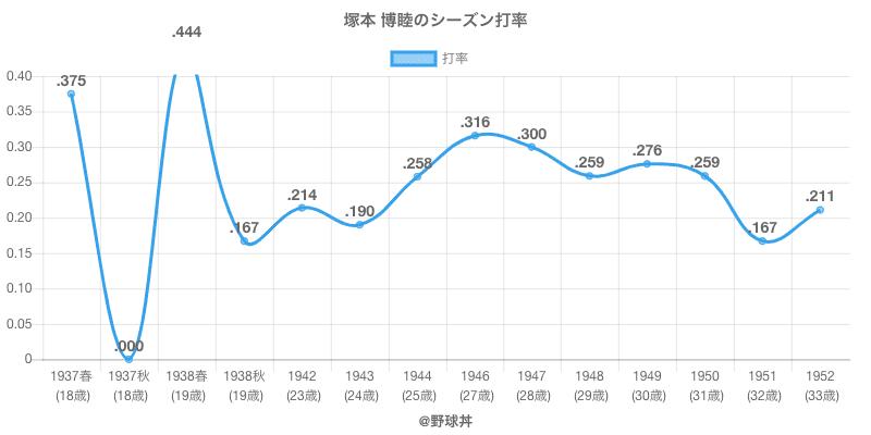 塚本 博睦のシーズン打率