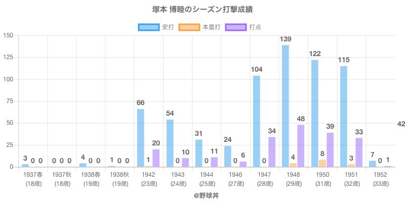#塚本 博睦のシーズン打撃成績