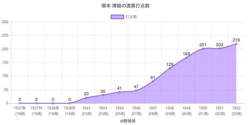 #塚本 博睦の通算打点数