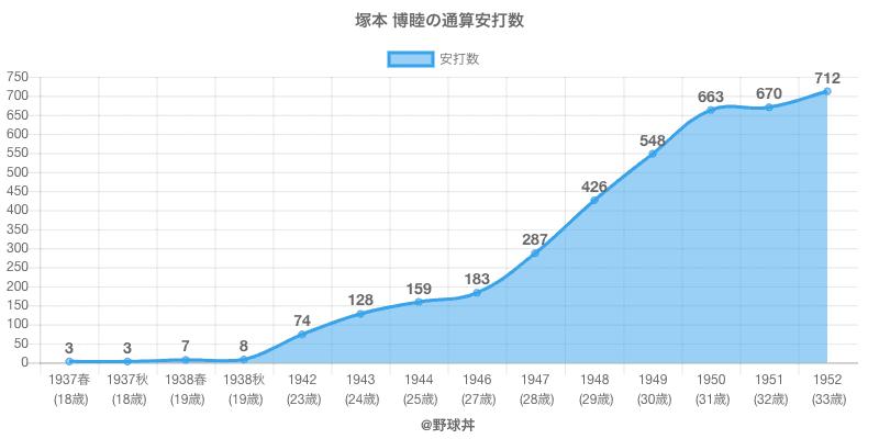 #塚本 博睦の通算安打数