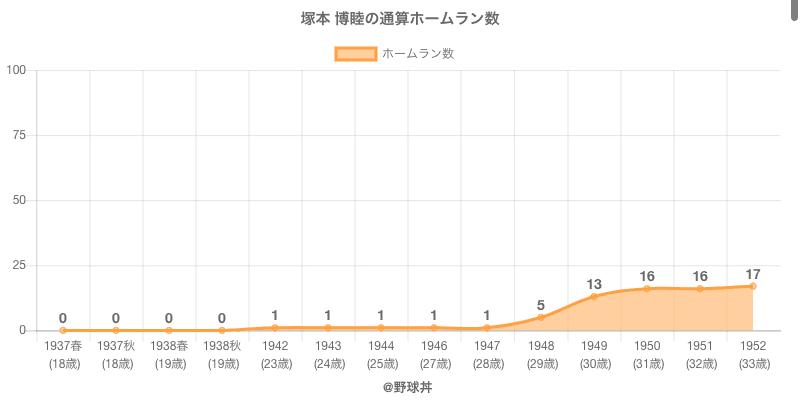#塚本 博睦の通算ホームラン数