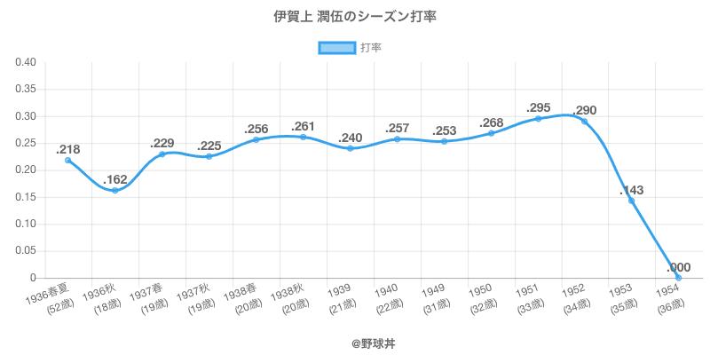 伊賀上 潤伍のシーズン打率