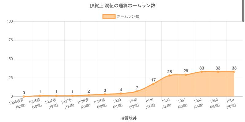 #伊賀上 潤伍の通算ホームラン数