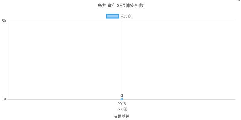 #島井 寛仁の通算安打数