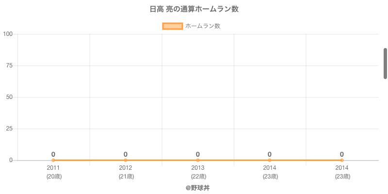 #日高 亮の通算ホームラン数