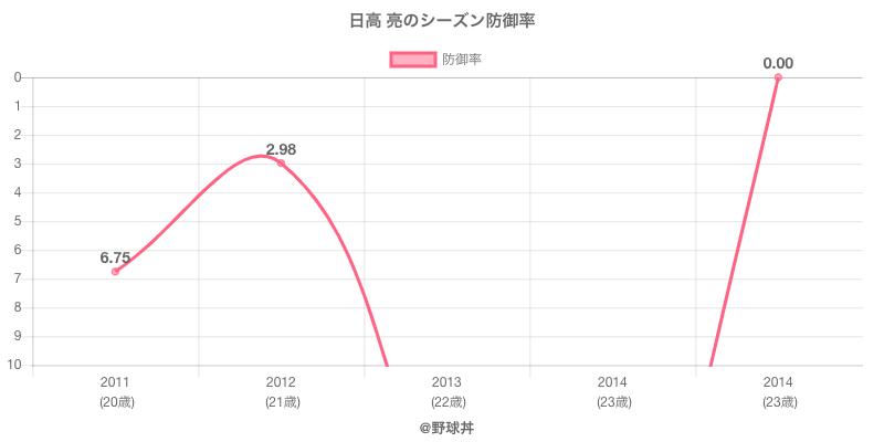 日高 亮のシーズン防御率