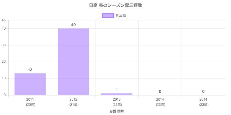 #日高 亮のシーズン奪三振数