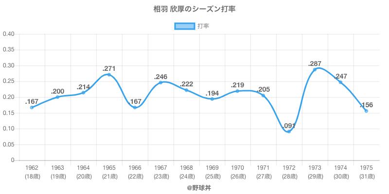 相羽 欣厚のシーズン打率