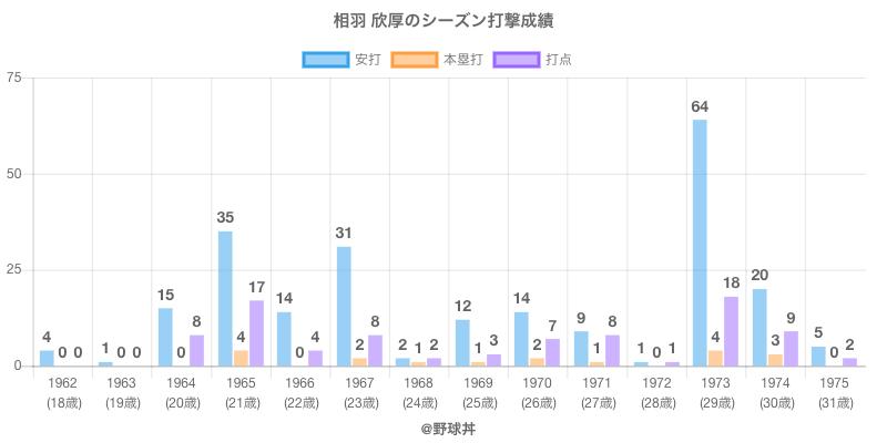 #相羽 欣厚のシーズン打撃成績