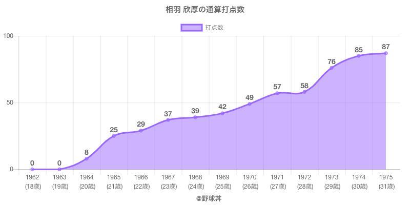 #相羽 欣厚の通算打点数
