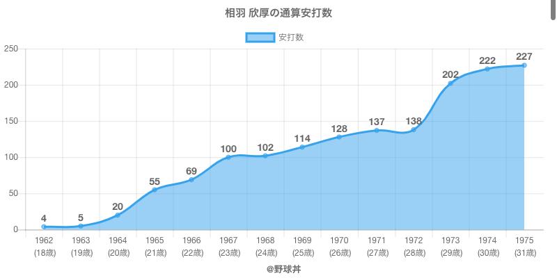#相羽 欣厚の通算安打数
