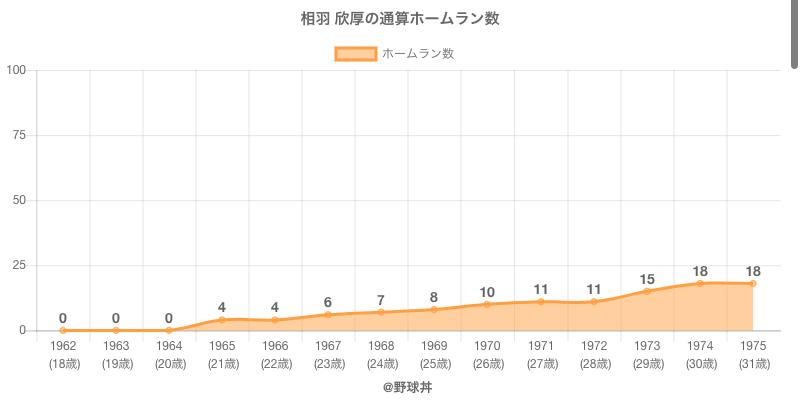 #相羽 欣厚の通算ホームラン数