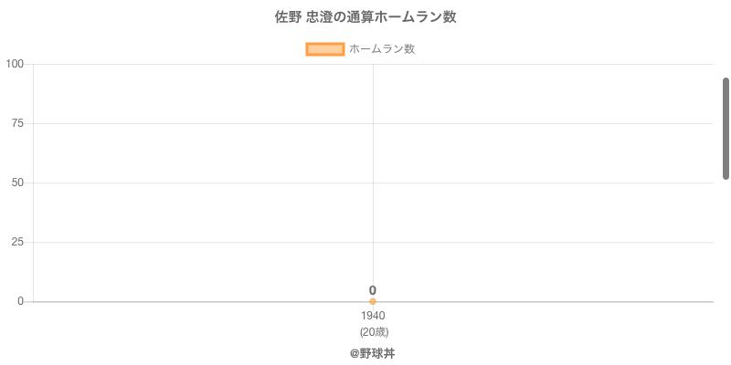 #佐野 忠澄の通算ホームラン数