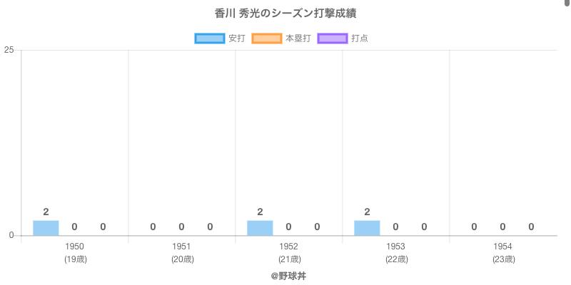 #香川 秀光のシーズン打撃成績