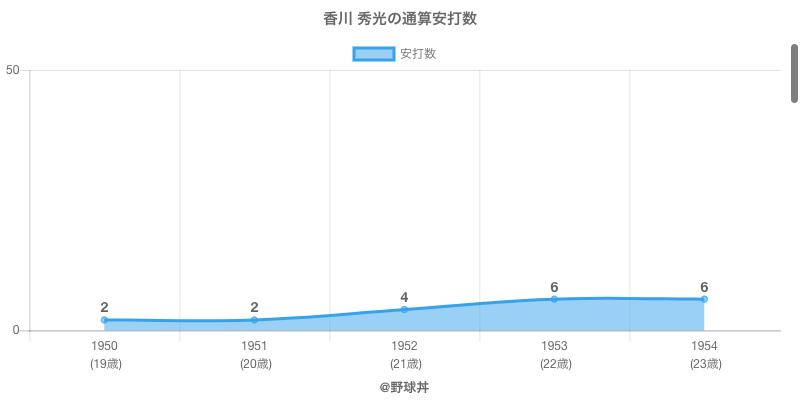 #香川 秀光の通算安打数