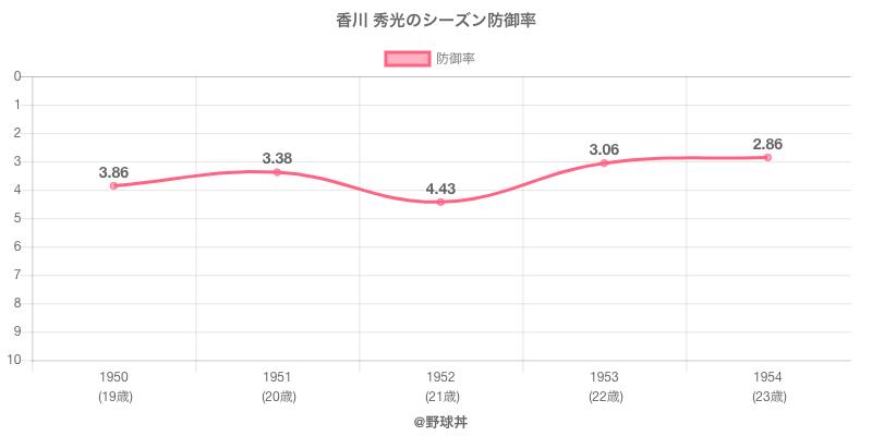 香川 秀光のシーズン防御率