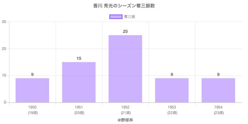 #香川 秀光のシーズン奪三振数