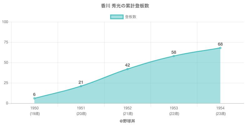 #香川 秀光の累計登板数