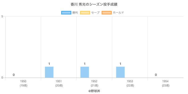 #香川 秀光のシーズン投手成績