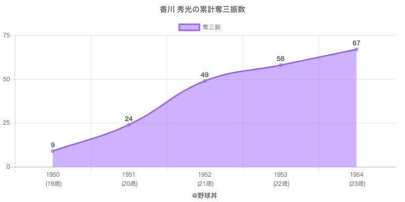 #香川 秀光の累計奪三振数