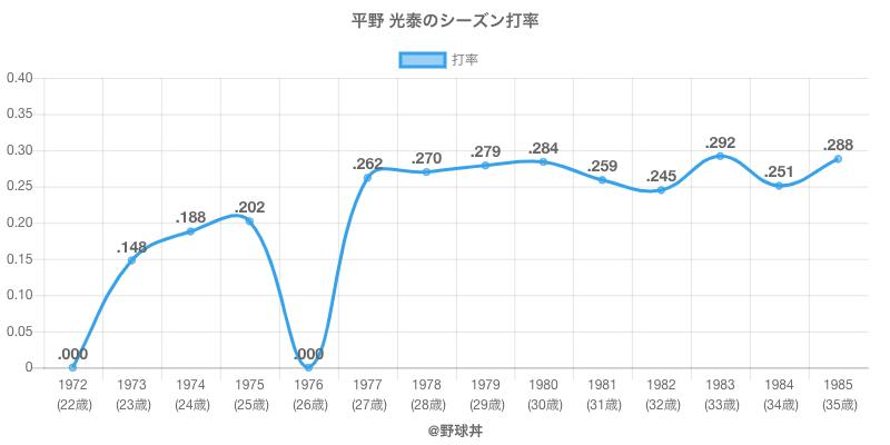 平野 光泰のシーズン打率