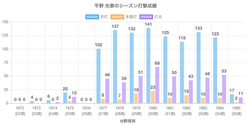#平野 光泰のシーズン打撃成績