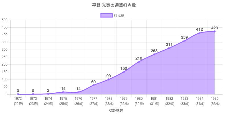 #平野 光泰の通算打点数