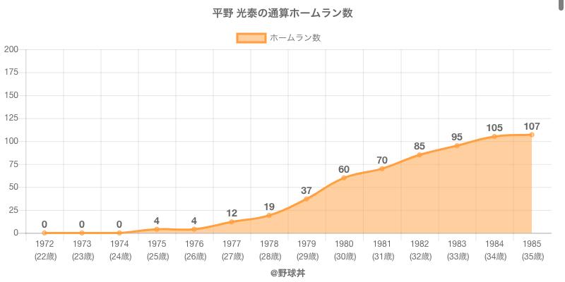 #平野 光泰の通算ホームラン数