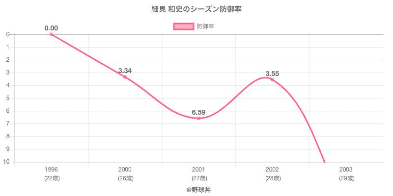 細見 和史のシーズン防御率