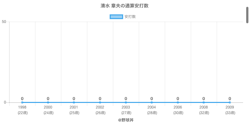 #清水 章夫の通算安打数